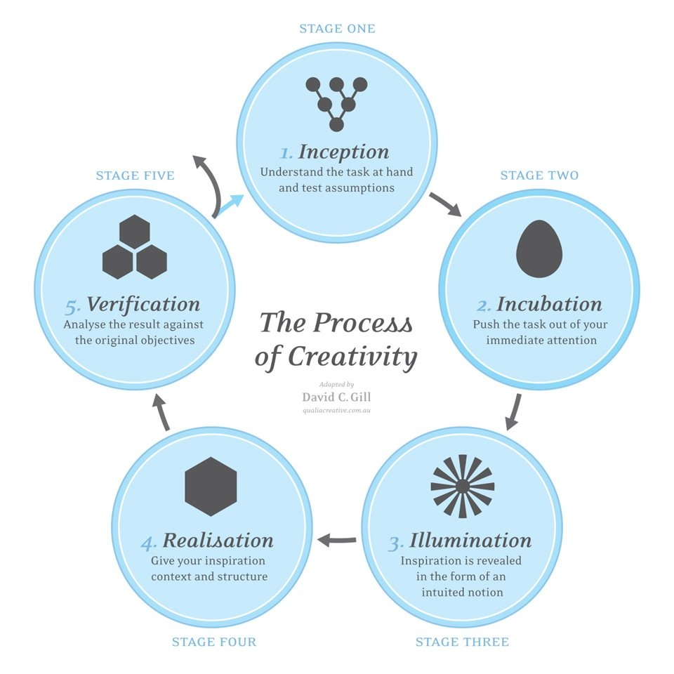 Creativity Processes