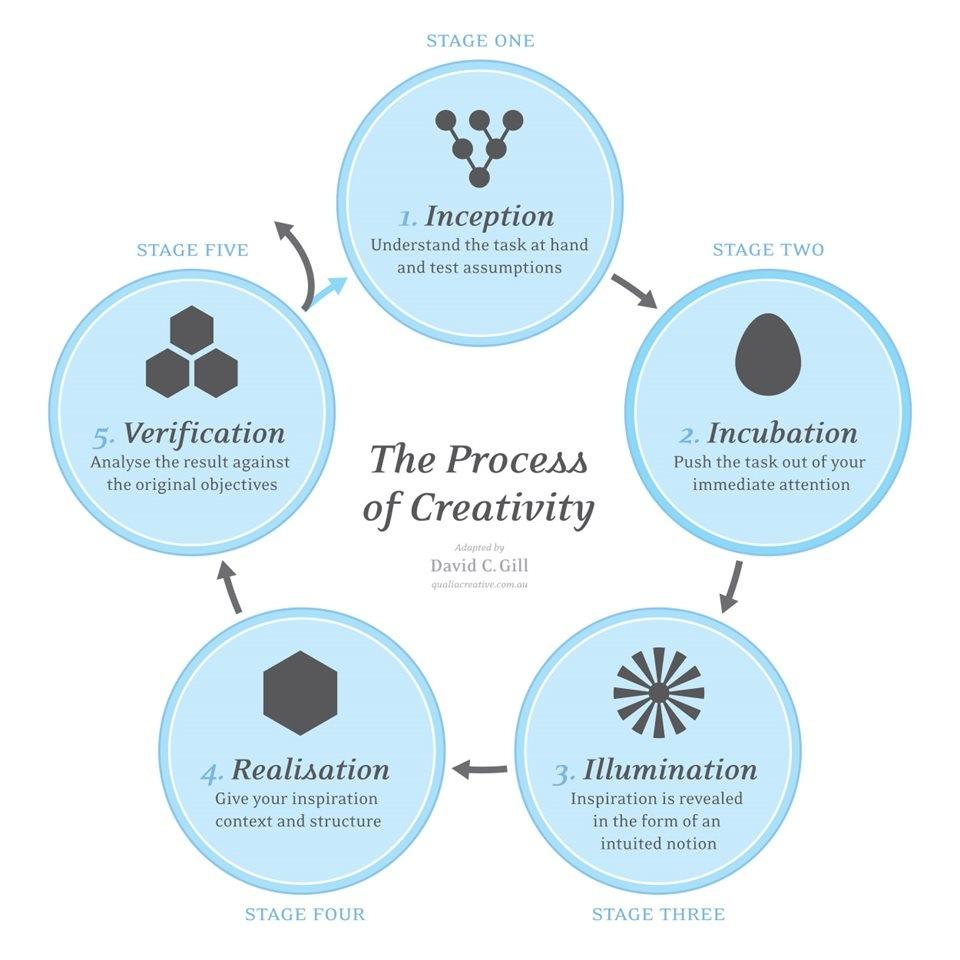 Creativity Processes