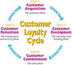 Build Customer Loyalty by Brand Equity