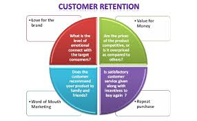 Research papers customer retention strategies