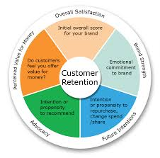 Customer Retention Key Concepts