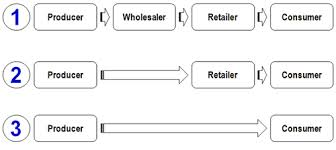 Categories of Distribution Channels