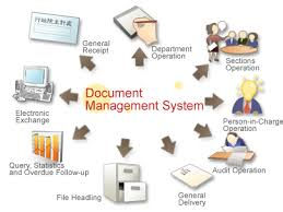 Implementing Document Management System