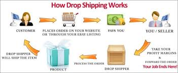Facts on Drop Shipping