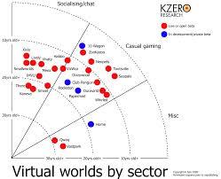 Discuss on Virtual World Development