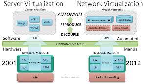 Define on Server Virtualization