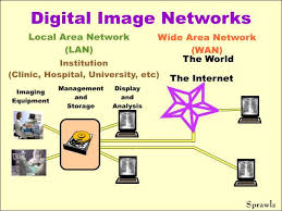 Types of Digital Imaging Systems