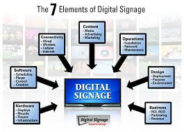 Know about Digital Signage Technology