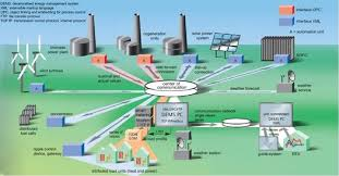 Energy Management System for Reduce Cost