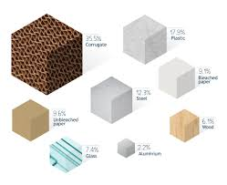Global Packaging Reduction