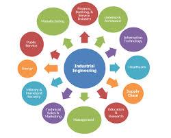 Industrial Engineering Procedure