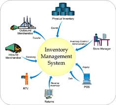 Inventory Control System Overview