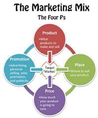 Marketing Mix Strategies of IFIC Bank