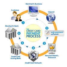 Merchant Processing