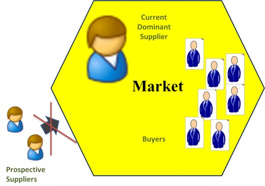 Monopoly Market Assignment Point