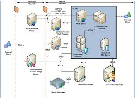 Installing Office Communication Server