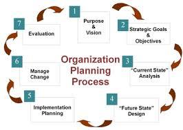 Organizations Planning