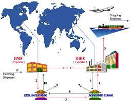 Parcel Export Regulations