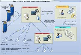Innovative Payment Processing Systems