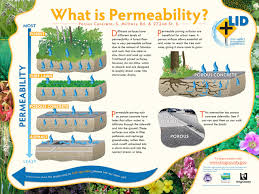 Necessity of Permeability