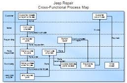 Information on Process Mapping