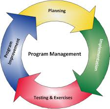 Major Components of Program Management