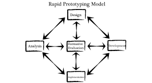 Information on Rapid Prototype