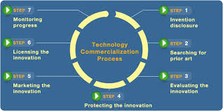 Technology Commercialization