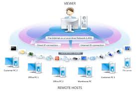 Remote Desktop Software