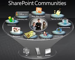 SharePoint Social Computing
