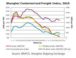 Sea Freight Rates