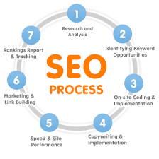 Beginning to Search Engine Optimization