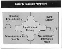 Security Project Management Services