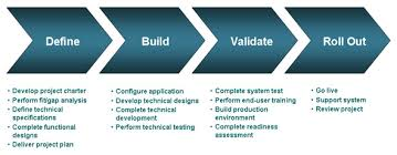 Vital Software Implementation for Business