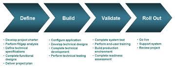 Vital Software Implementation for Business