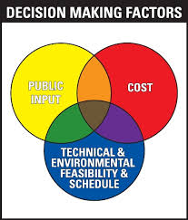 The Issue of Technical Feasibility