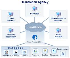 Project Management in Translation Agency