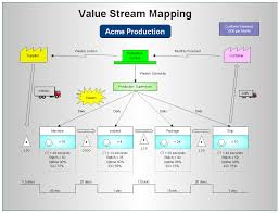 Value stream mapping assignment point for Value stream map template powerpoint