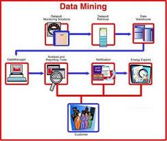 Advantages of Data Mining