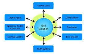 Enterprise Computer Applications