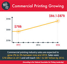 Commercial Printing Costs