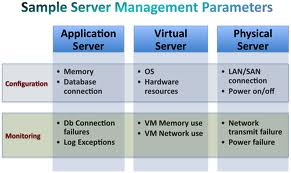 Basics of Virtual Server Management