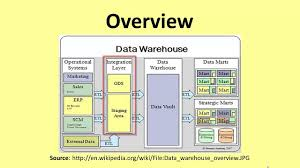 Basics of Data Warehouse