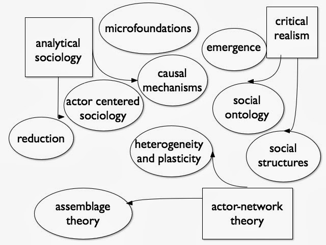 Analytical Sociology