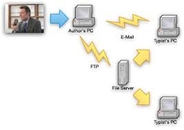 Dictation File Transfer