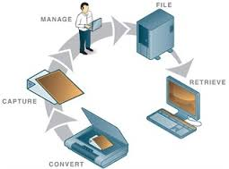Document Imaging Systems