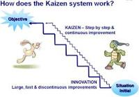 About Kaizen System
