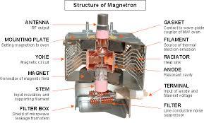 Magnetron Noise Reduction