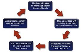 How Works Merchant Cash Advance