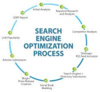 Organic Search Engine Optimization Techniques